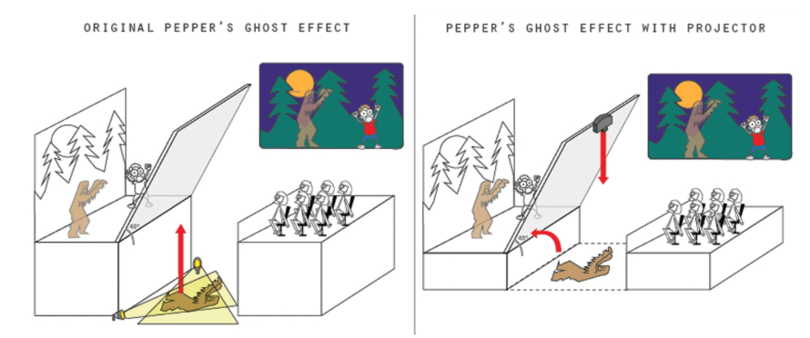 Wie funktioniert der Peppers Ghost Effekt